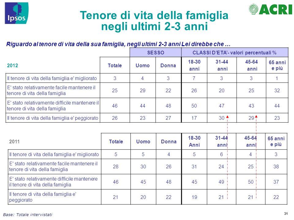 Tenore di vita della famiglia CLASSI D'ETA'- valori percentuali %