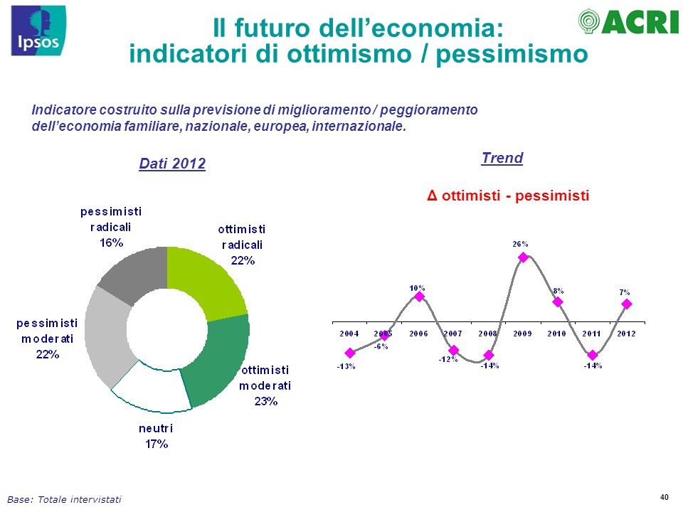 Il futuro dell'economia: indicatori di ottimismo / pessimismo