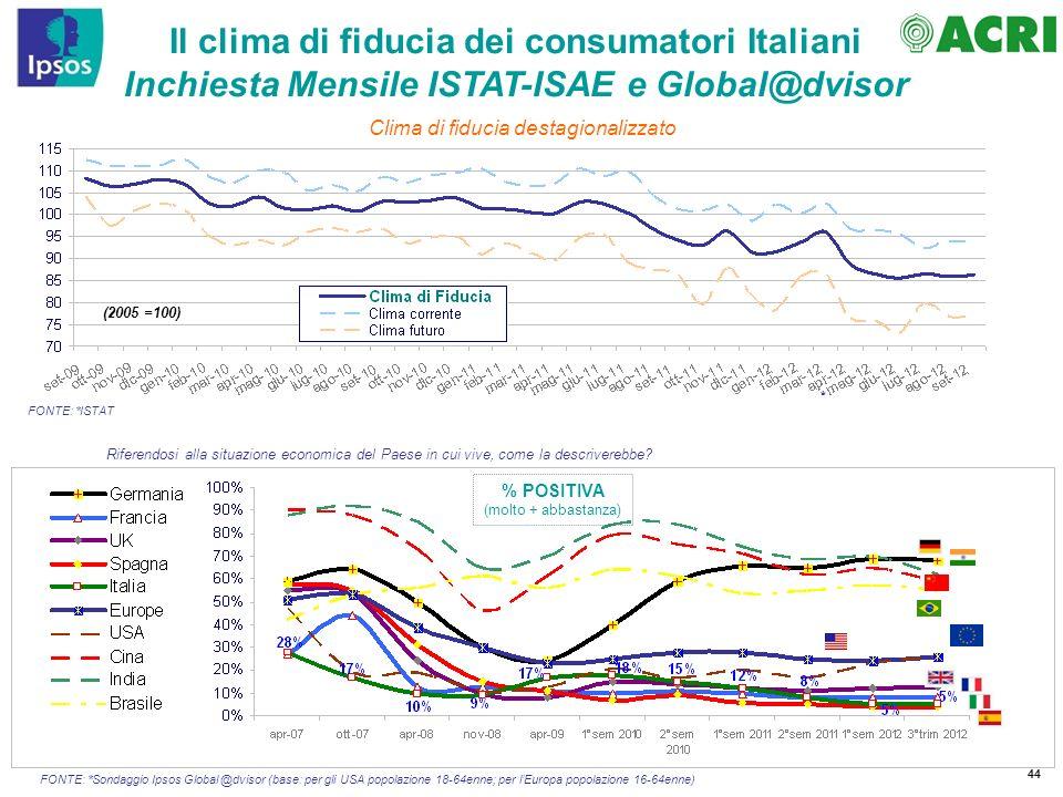 Il clima di fiducia dei consumatori Italiani