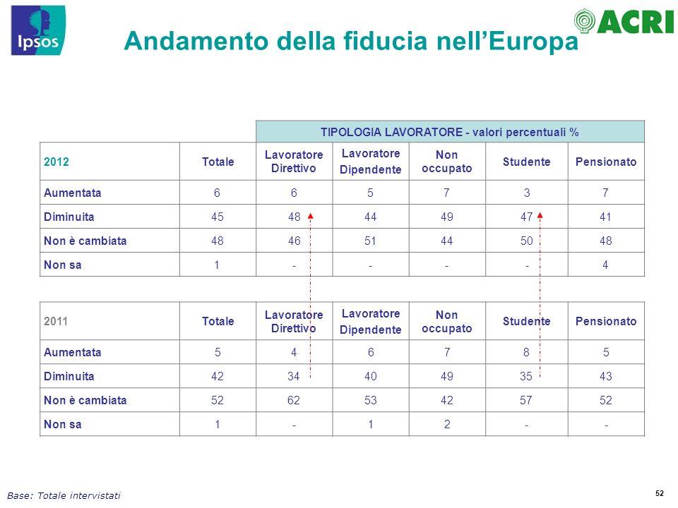 Andamento della fiducia nell'Europa