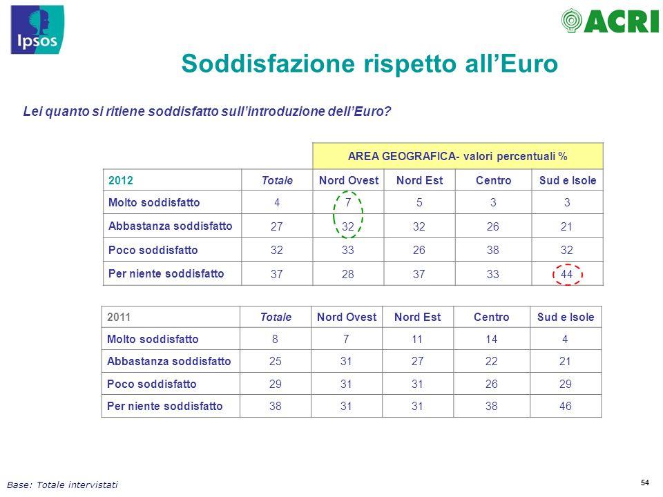 Soddisfazione rispetto all'Euro AREA GEOGRAFICA- valori percentuali %