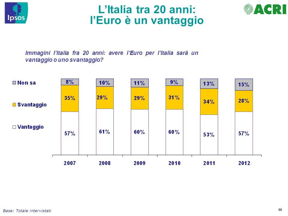 L'Italia tra 20 anni: l'Euro è un vantaggio