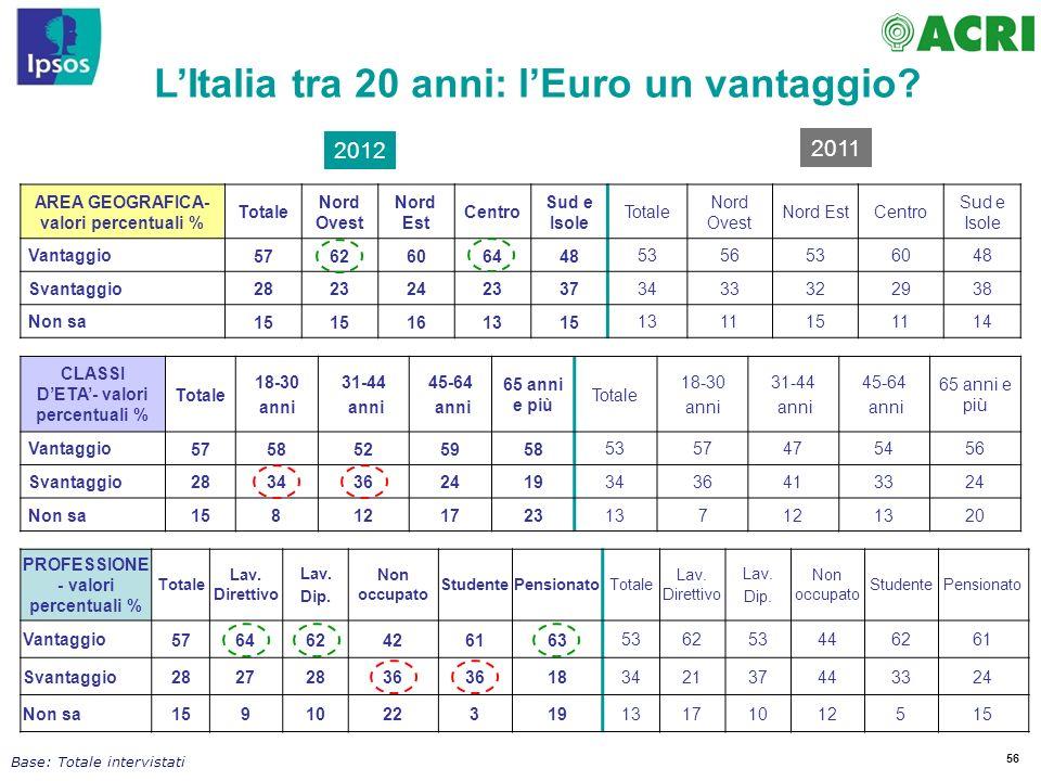 L'Italia tra 20 anni: l'Euro un vantaggio