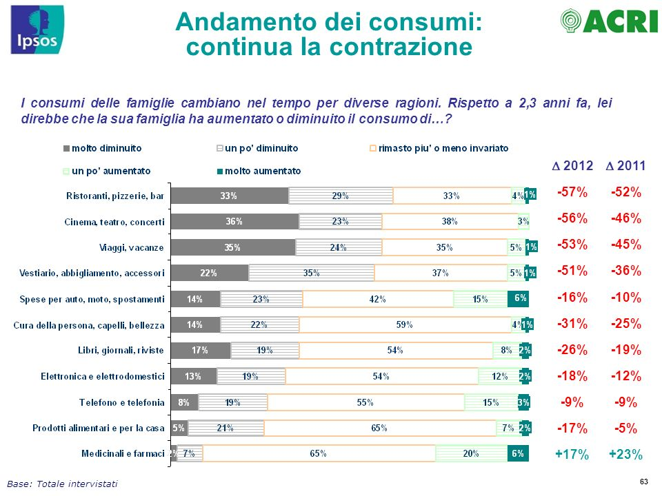 Andamento dei consumi: continua la contrazione