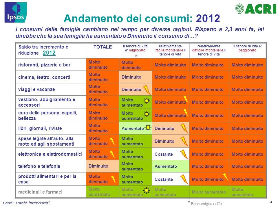 Andamento dei consumi: 2012