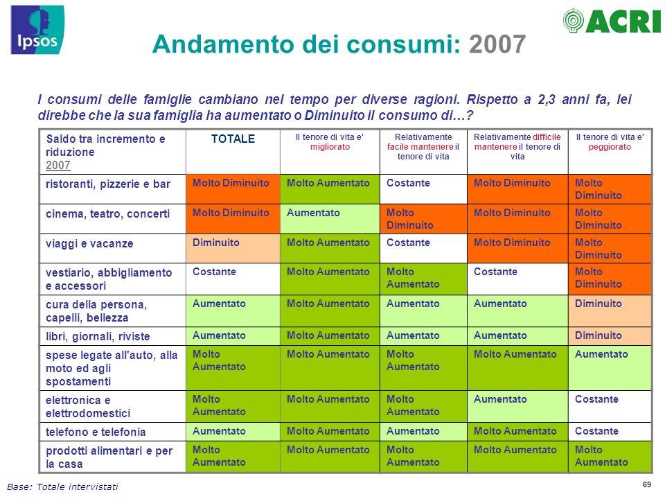Andamento dei consumi: 2007
