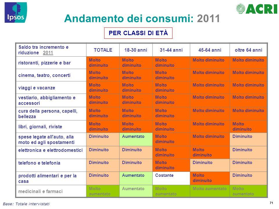 Andamento dei consumi: 2011