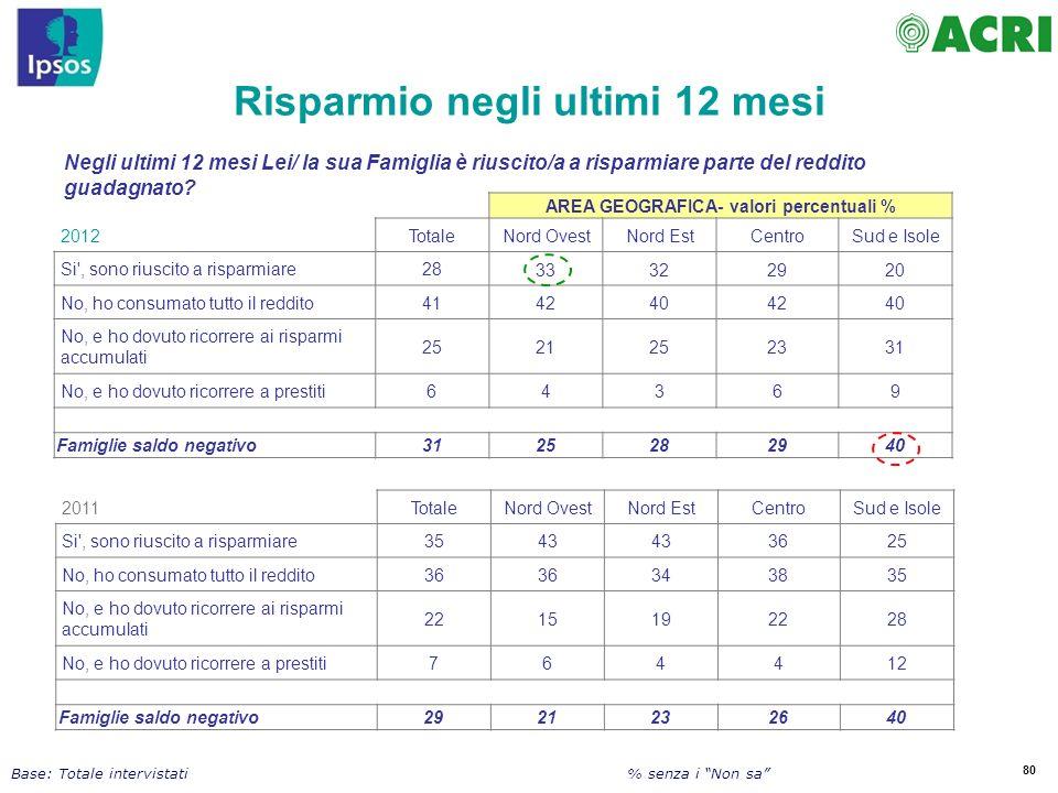 Risparmio negli ultimi 12 mesi AREA GEOGRAFICA- valori percentuali %