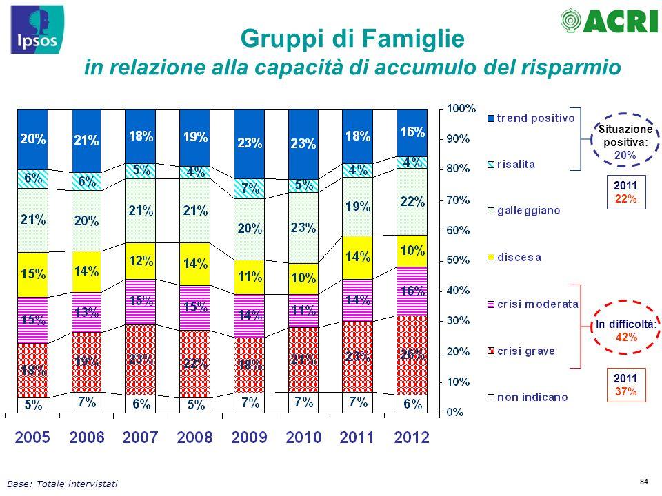 Gruppi di Famiglie in relazione alla capacità di accumulo del risparmio. Situazione positiva: 20% 2011.