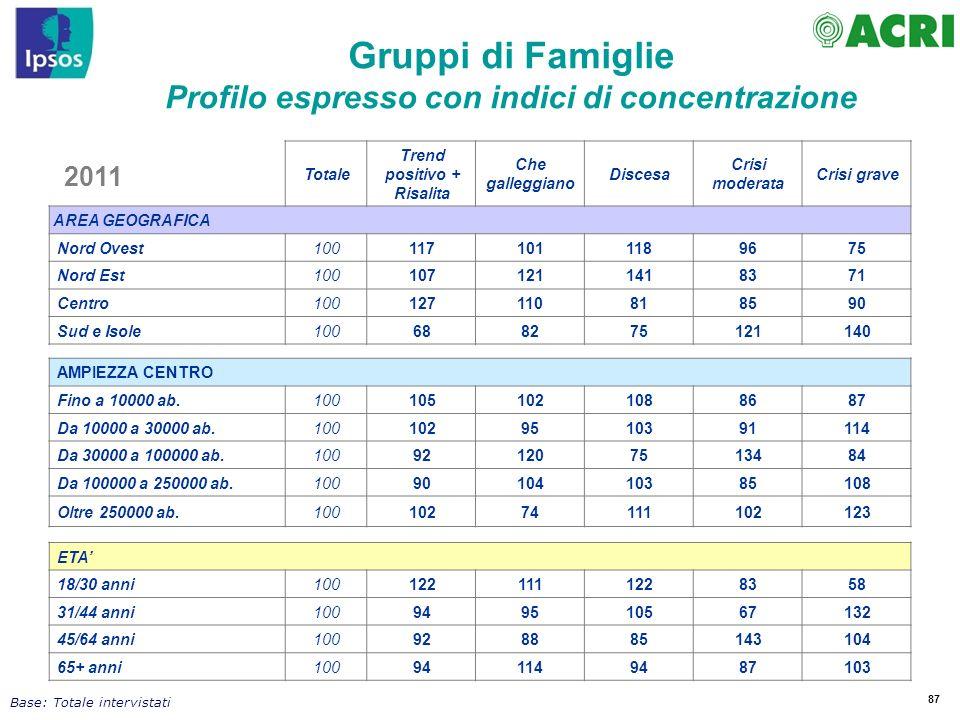 Gruppi di Famiglie Profilo espresso con indici di concentrazione 2011