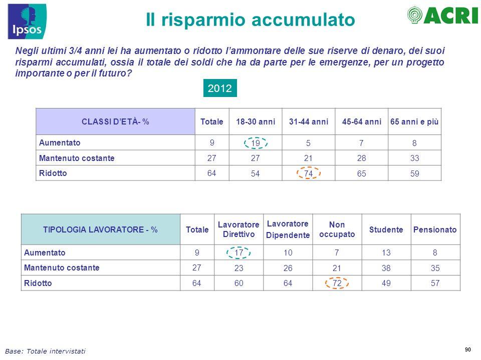 Il risparmio accumulato TIPOLOGIA LAVORATORE - %