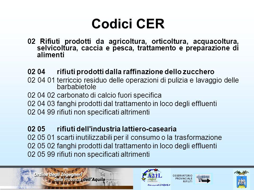 Codici CER 02 Rifiuti prodotti da agricoltura, orticoltura, acquacoltura, selvicoltura, caccia e pesca, trattamento e preparazione di alimenti.