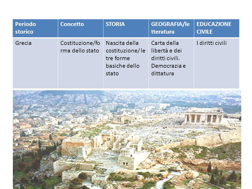 Periodo storico Concetto. STORIA. GEOGRAFIA/letteratura. EDUCAZIONE CIVILE. Grecia. Costituzione/forma dello stato.