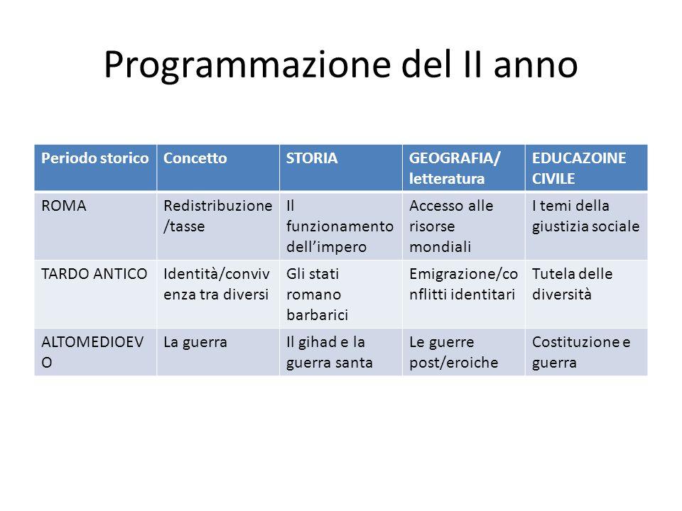 Programmazione del II anno