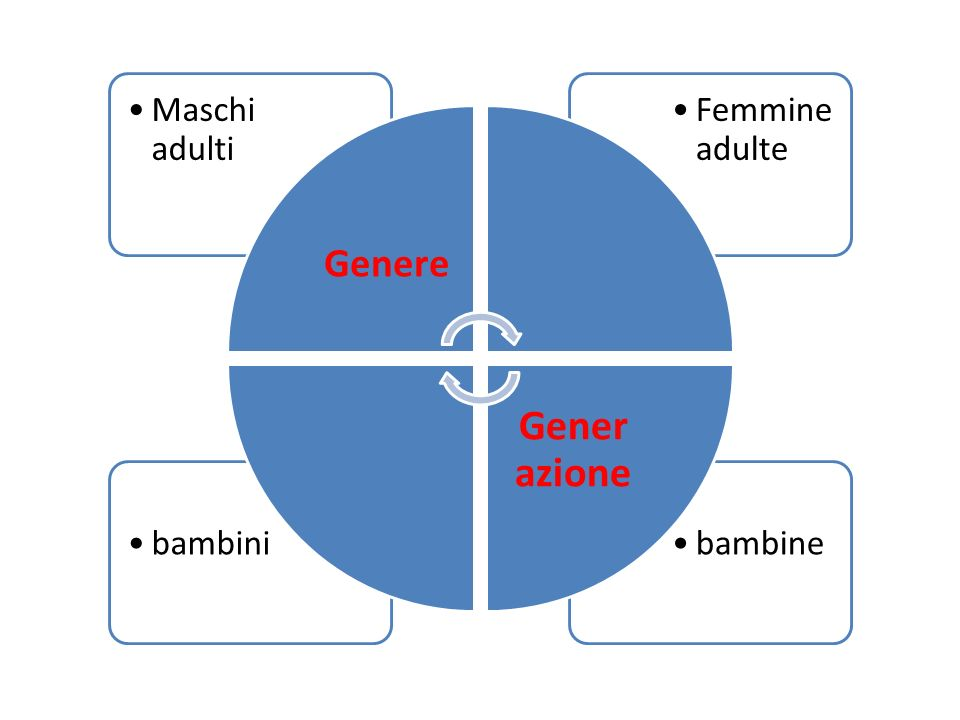 Genere Maschi adulti Femmine adulte Generazione bambine bambini