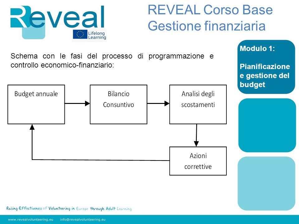 REVEAL Corso Base Gestione finanziaria Modulo 1: