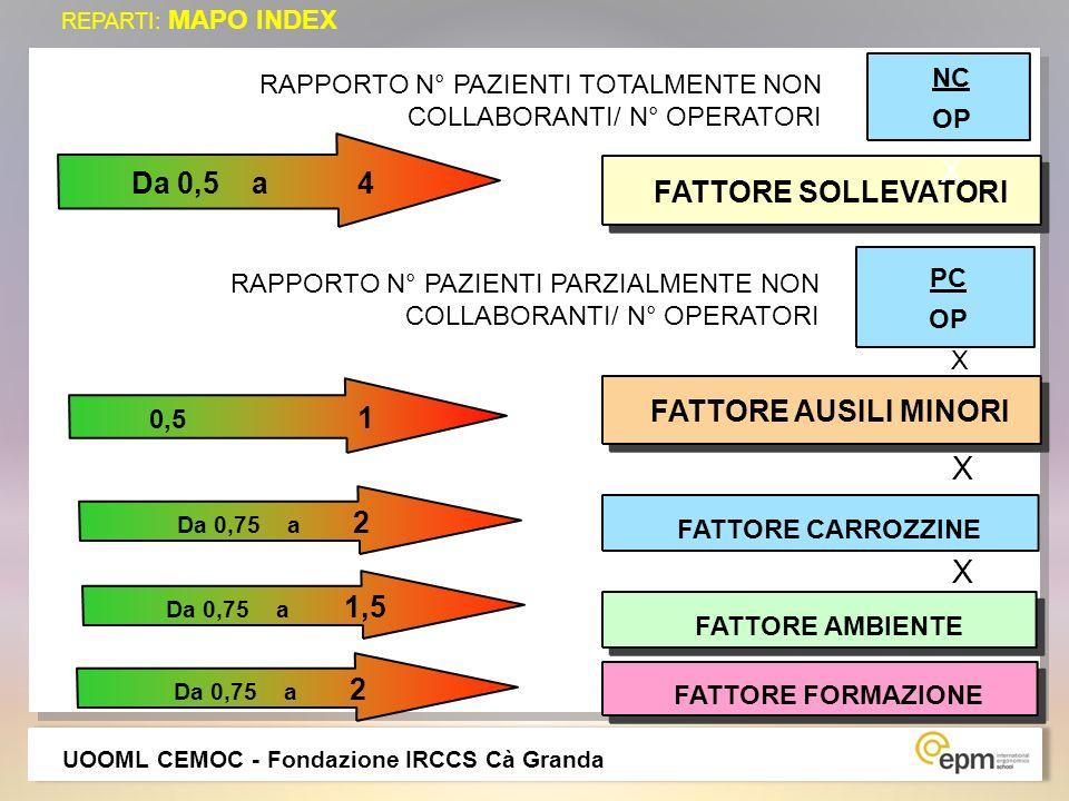 X X X Da 0,5 a 4 FATTORE SOLLEVATORI FATTORE AUSILI MINORI