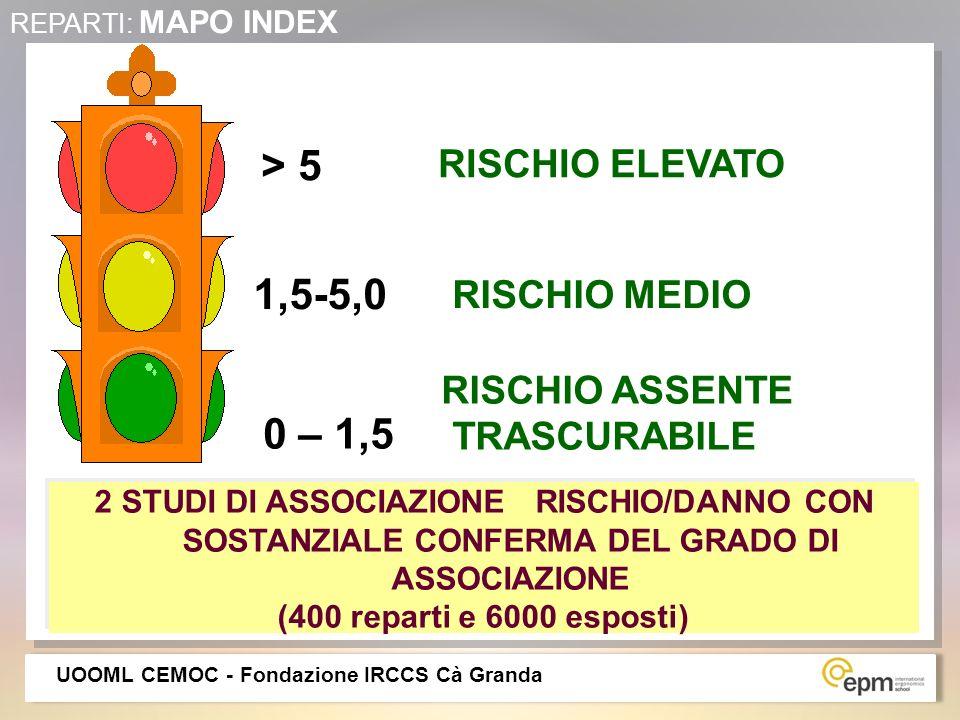 > 5 1,5-5,0 0 – 1,5 RISCHIO ELEVATO RISCHIO MEDIO RISCHIO ASSENTE