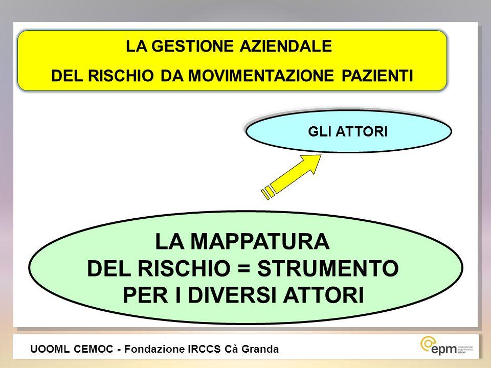 DEL RISCHIO DA MOVIMENTAZIONE PAZIENTI DEL RISCHIO = STRUMENTO