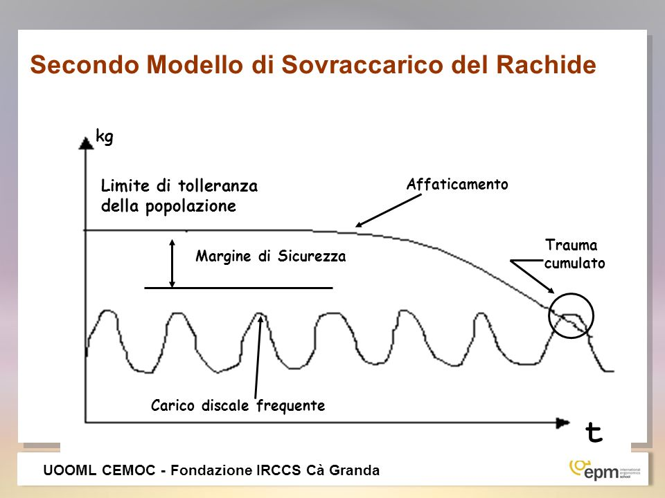 Secondo Modello di Sovraccarico del Rachide