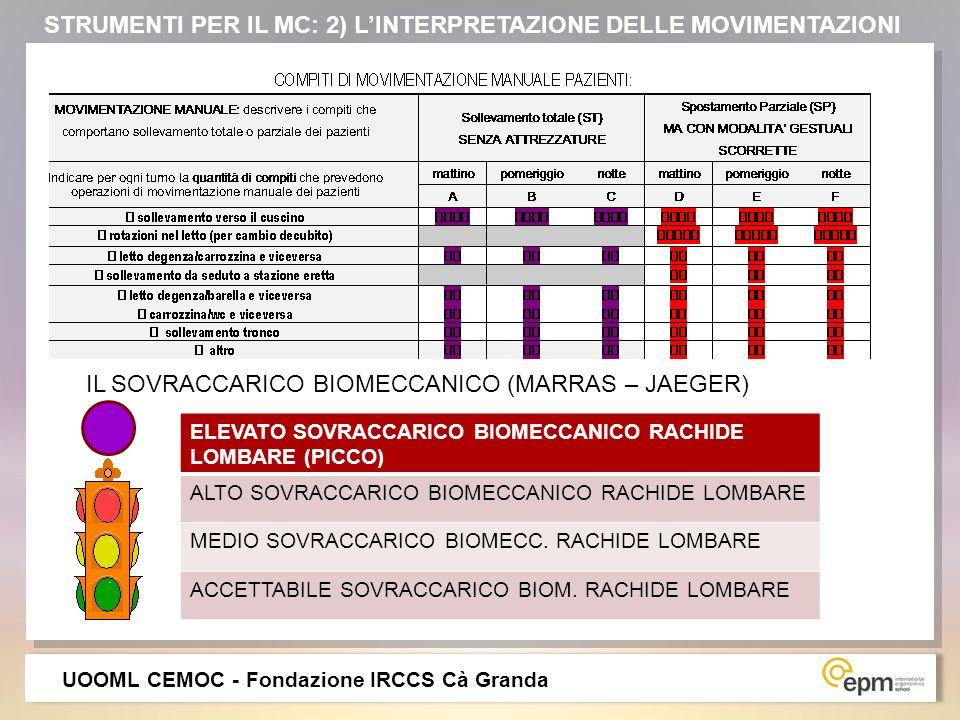 STRUMENTI PER IL MC: 2) L'INTERPRETAZIONE DELLE MOVIMENTAZIONI