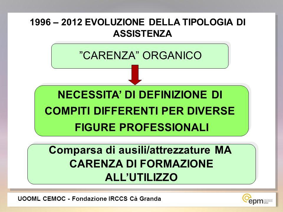 NECESSITA' DI DEFINIZIONE DI COMPITI DIFFERENTI PER DIVERSE