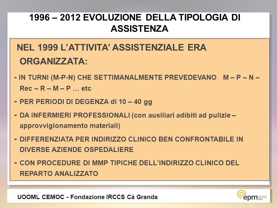 1996 – 2012 EVOLUZIONE DELLA TIPOLOGIA DI ASSISTENZA