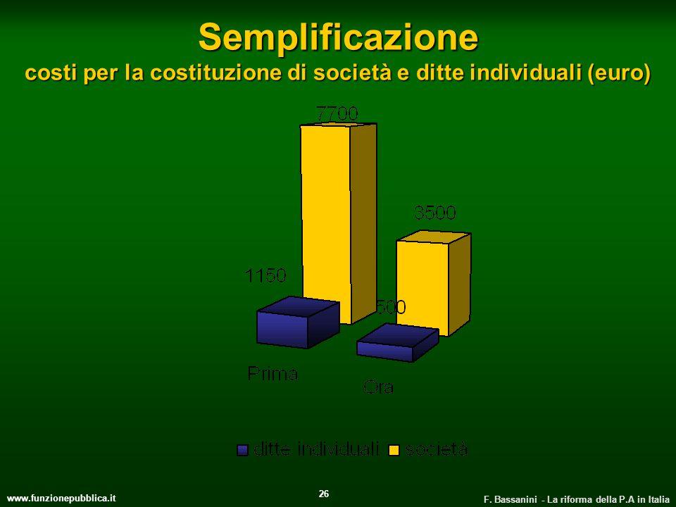 Semplificazione costi per la costituzione di società e ditte individuali (euro)