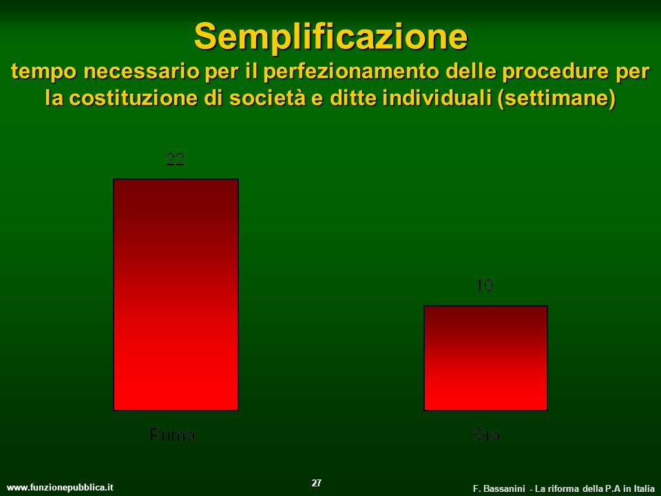 Semplificazione tempo necessario per il perfezionamento delle procedure per la costituzione di società e ditte individuali (settimane)