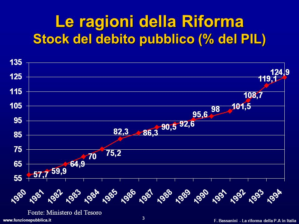 Le ragioni della Riforma Stock del debito pubblico (% del PIL)