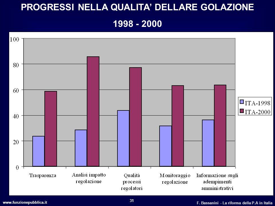 PROGRESSI NELLA QUALITA' DELLARE GOLAZIONE