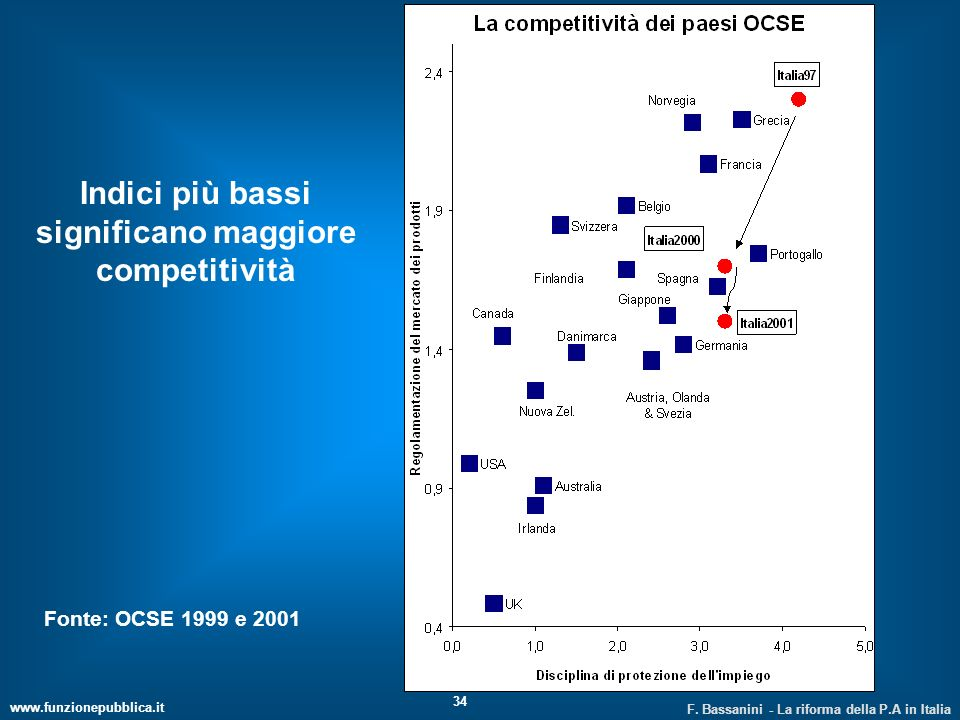 Indici più bassi significano maggiore competitività