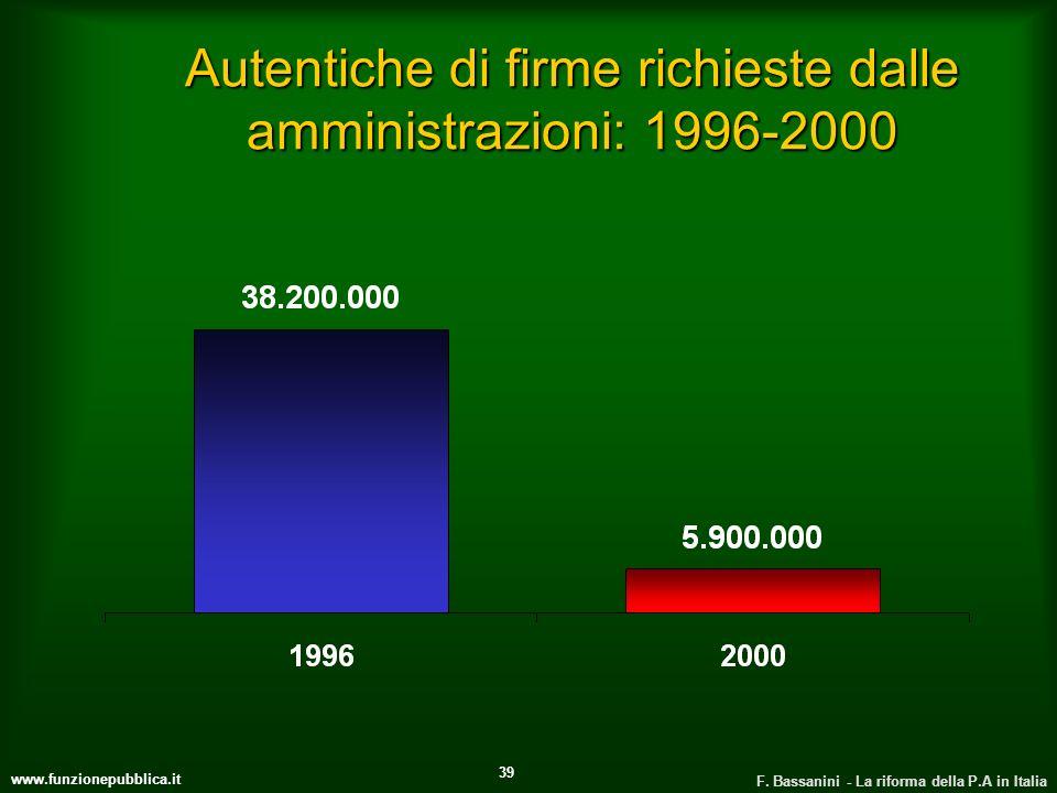 Autentiche di firme richieste dalle amministrazioni: 1996-2000
