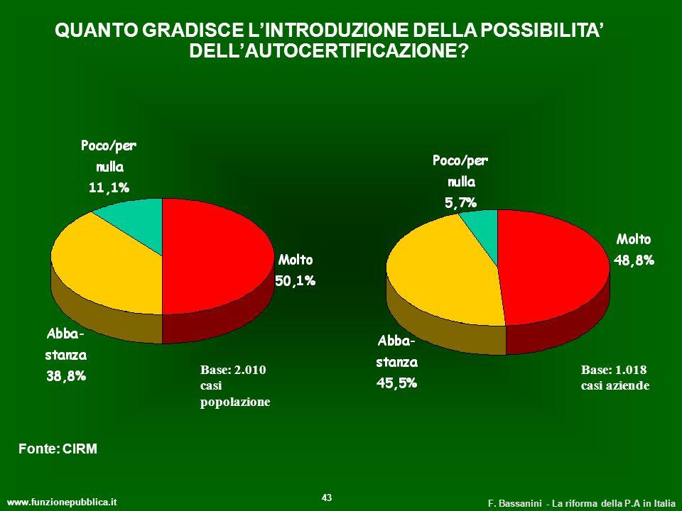 QUANTO GRADISCE L'INTRODUZIONE DELLA POSSIBILITA' DELL'AUTOCERTIFICAZIONE