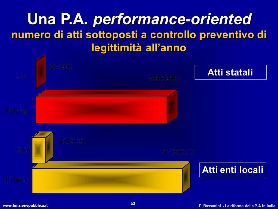 Una P.A. performance-oriented numero di atti sottoposti a controllo preventivo di legittimità all'anno