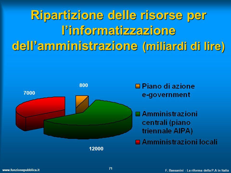 Ripartizione delle risorse per l'informatizzazione dell'amministrazione (miliardi di lire)