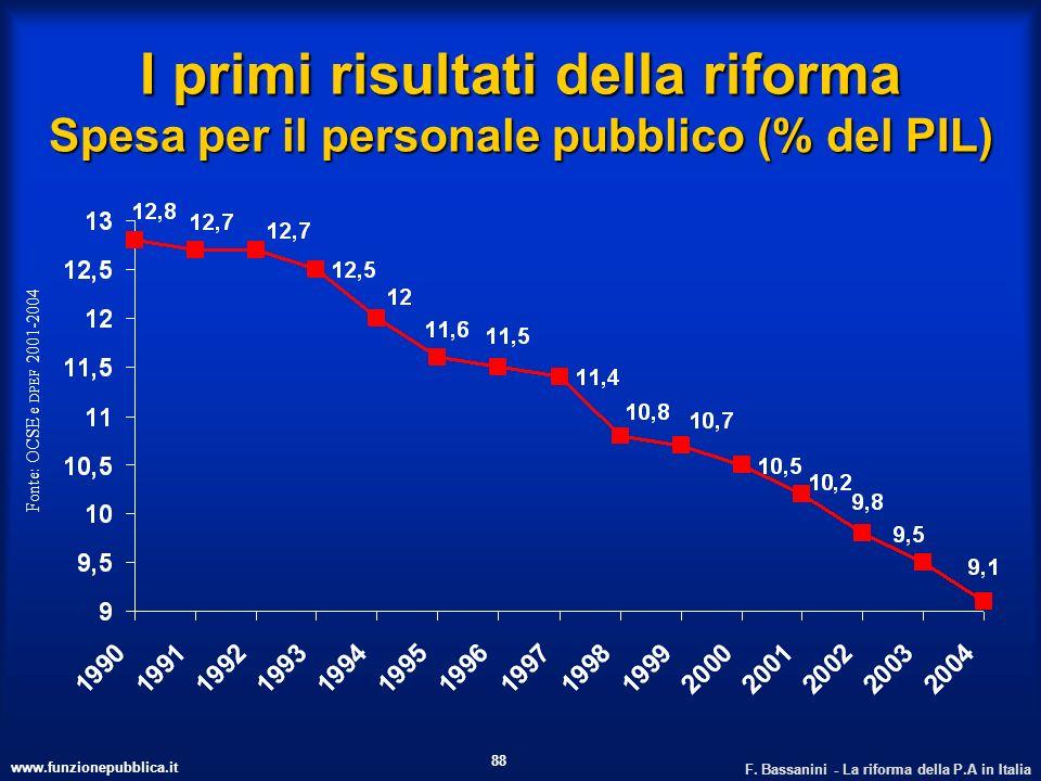 I primi risultati della riforma Spesa per il personale pubblico (% del PIL)