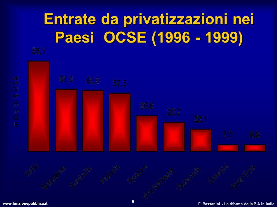 Entrate da privatizzazioni nei Paesi OCSE (1996 - 1999)