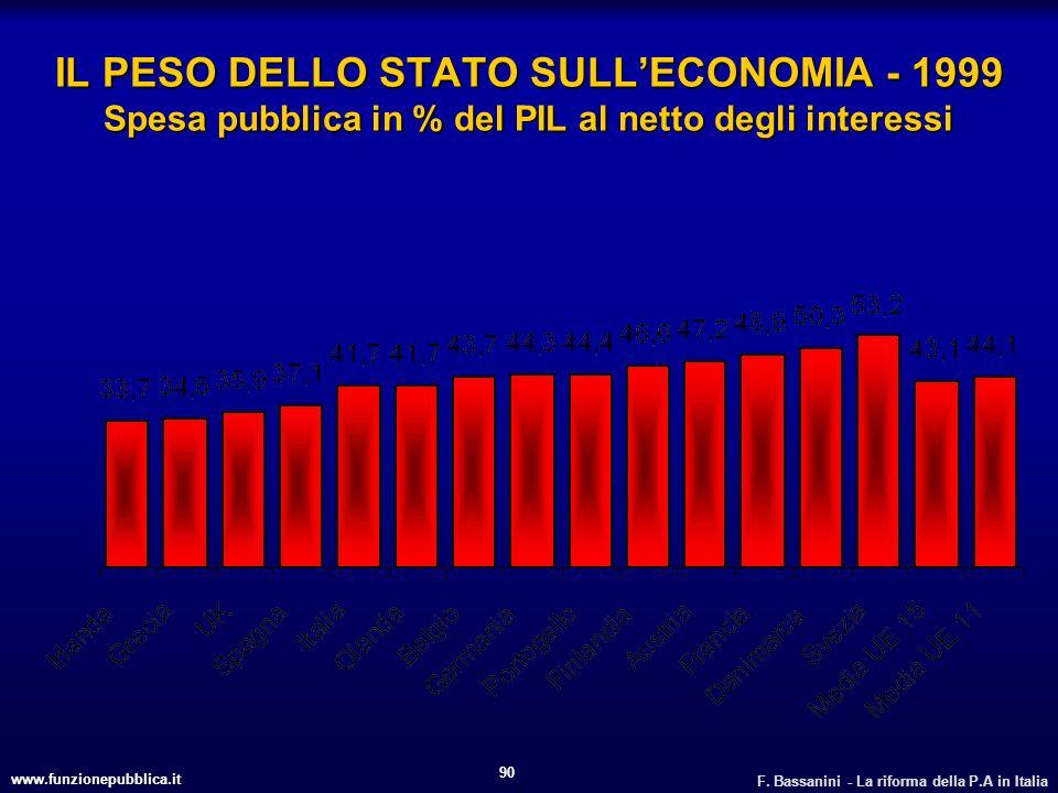 IL PESO DELLO STATO SULL'ECONOMIA - 1999 Spesa pubblica in % del PIL al netto degli interessi