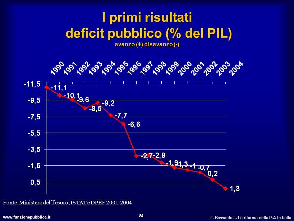 I primi risultati deficit pubblico (% del PIL) avanzo (+) disavanzo (-)