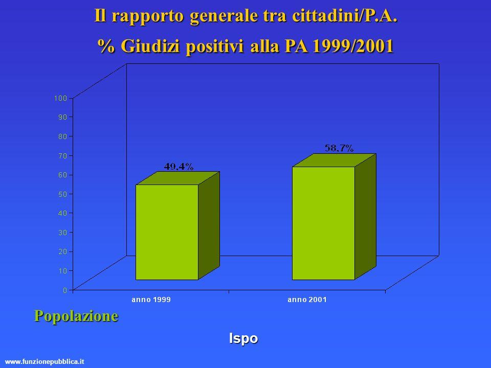 Il rapporto generale tra cittadini/P. A