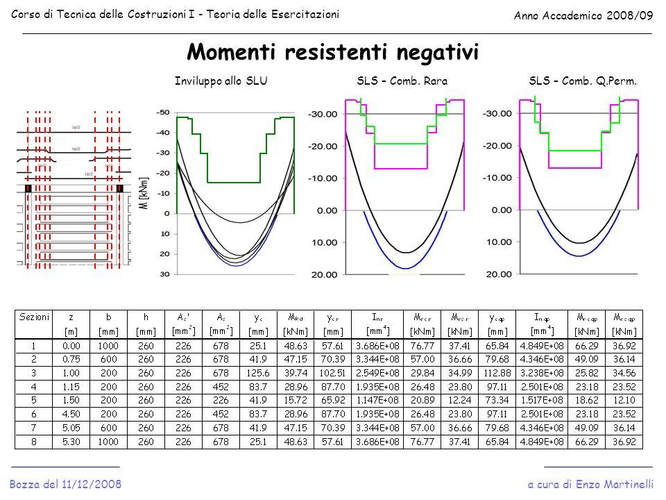 Momenti resistenti negativi