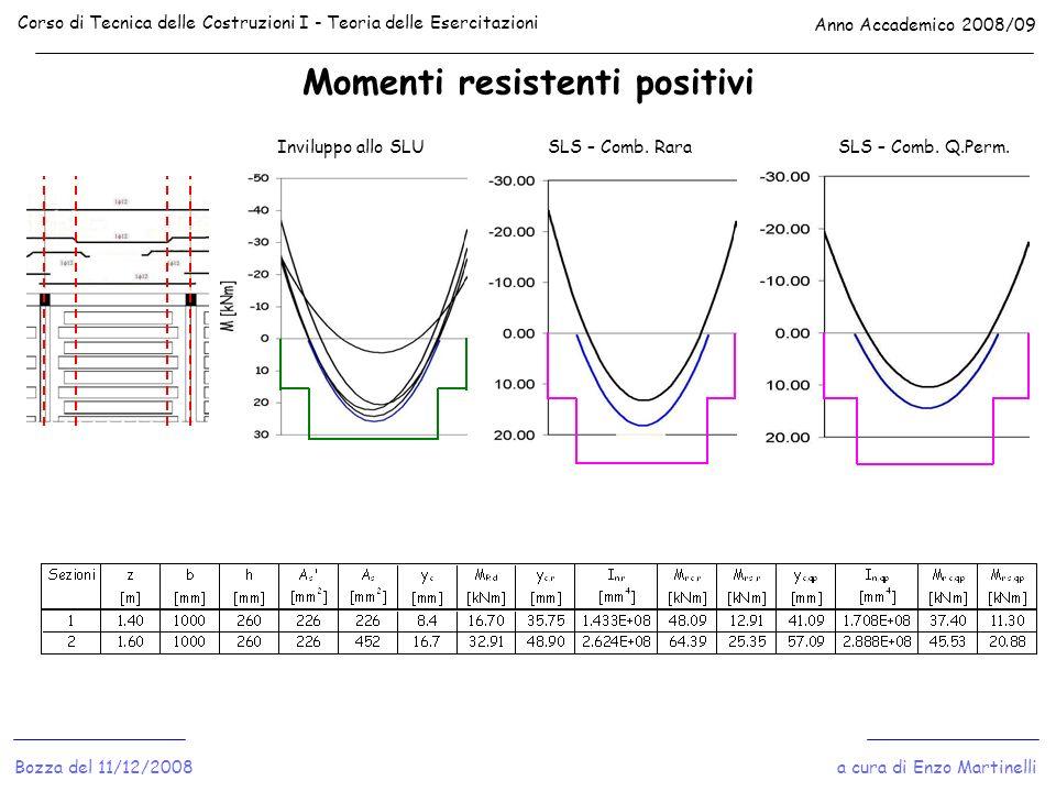 Momenti resistenti positivi