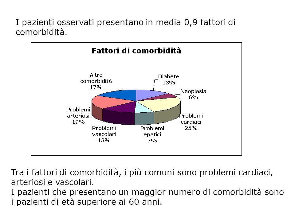 I pazienti osservati presentano in media 0,9 fattori di comorbidità.