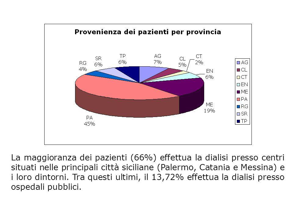 La maggioranza dei pazienti (66%) effettua la dialisi presso centri situati nelle principali città siciliane (Palermo, Catania e Messina) e i loro dintorni.
