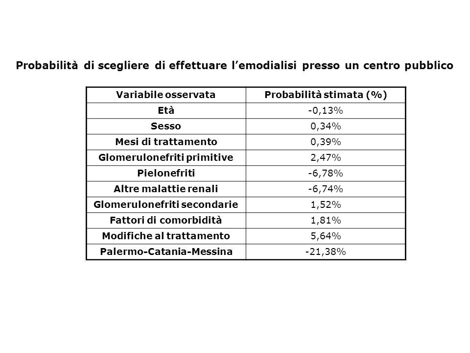 Probabilità di scegliere di effettuare l'emodialisi presso un centro pubblico