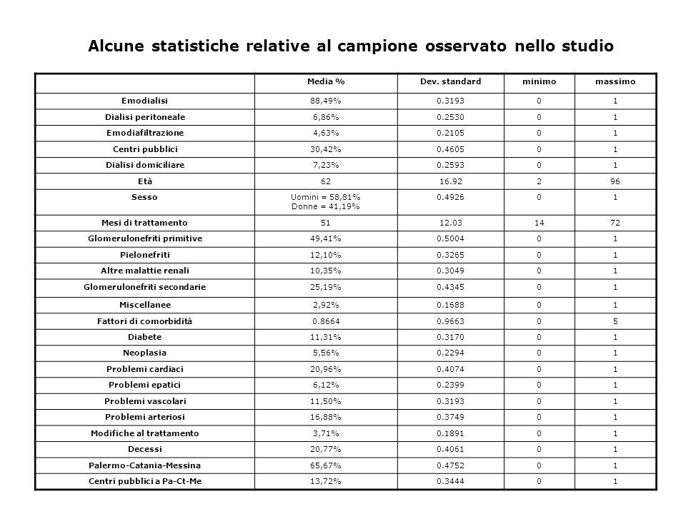 Alcune statistiche relative al campione osservato nello studio