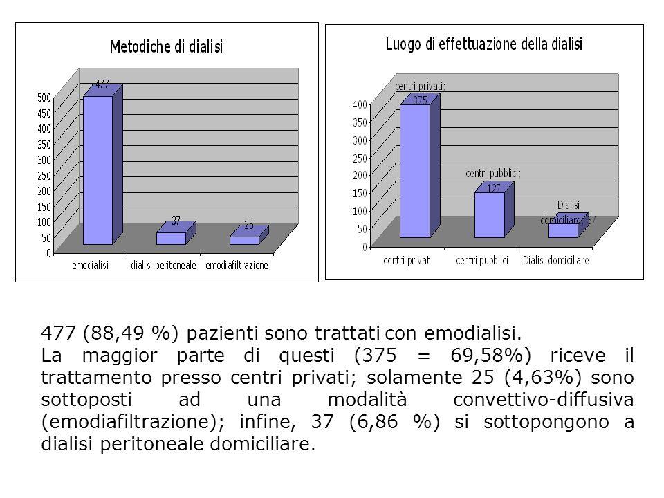 477 (88,49 %) pazienti sono trattati con emodialisi.