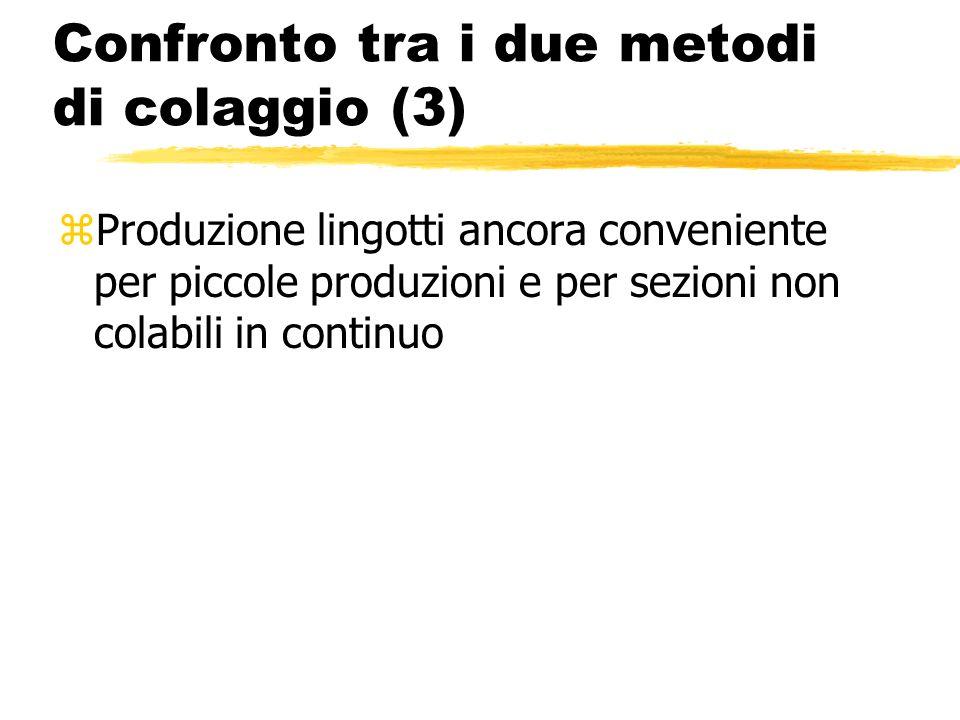 Confronto tra i due metodi di colaggio (3)