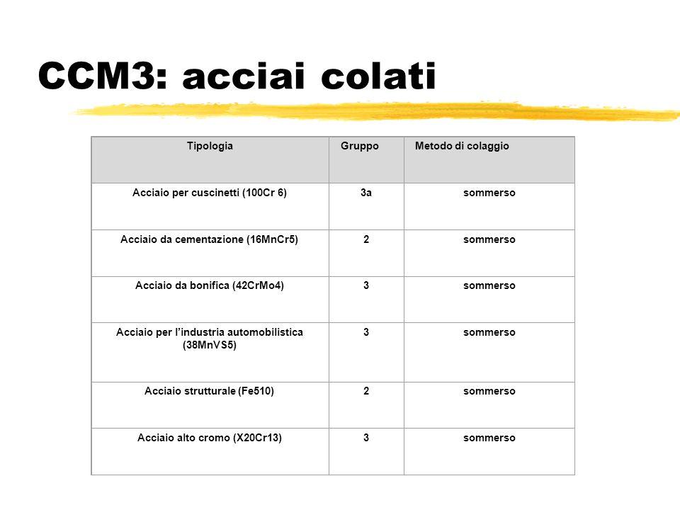 CCM3: acciai colati Tipologia Gruppo Metodo di colaggio